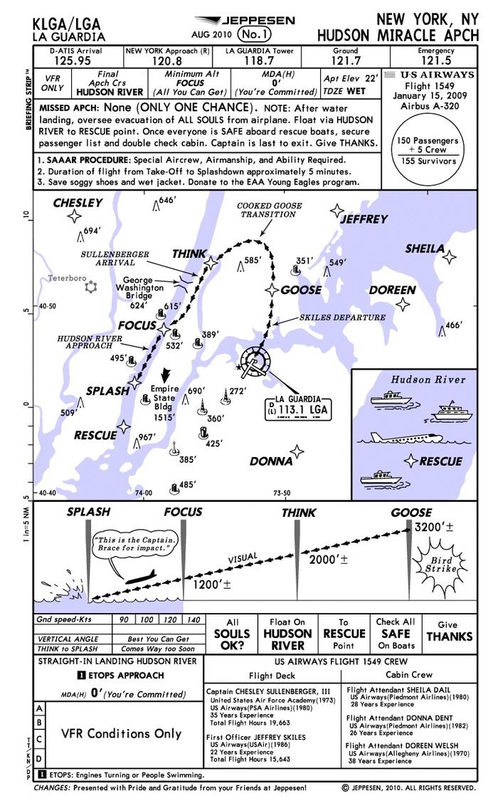 Схема приводнения Джеппесен Авиация, Профессиональный юмор, Самолет, Приводнение, Авария, Годовщина
