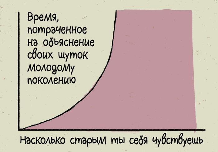 13 жизненных графиков и диаграмм ADME, Комиксы, Психология, Прокрастинация, Длиннопост