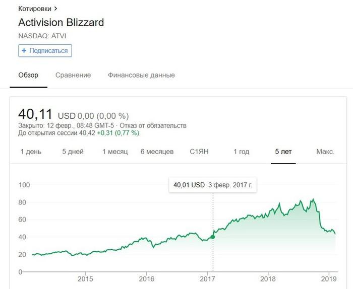 Акции Activision Blizzard упали на фоне слухов о сокращениях Игры, Blizzard, Activision, Увольнение