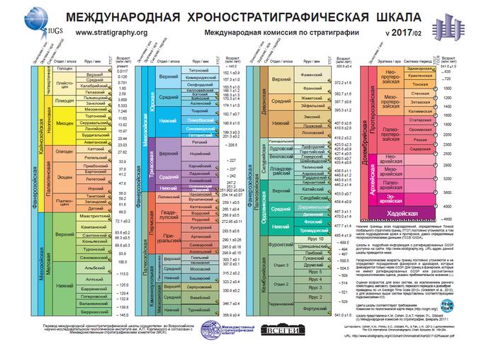 Геохронологическая шкала Геология, Хронология, Шкала, Земля, Инфографика, Геохронология