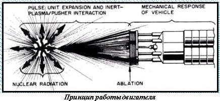 """Проект космического корабля """"Орион"""" (США Орион, Космический корабль, Космос, США, Длиннопост"""