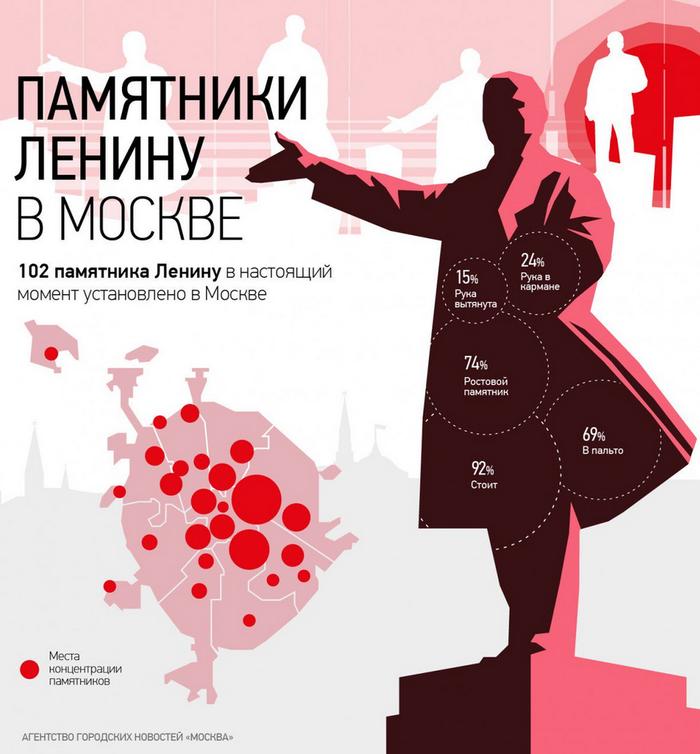 Инфографика про Ленина Статистика, Инфографика, Ленин, Длиннопост