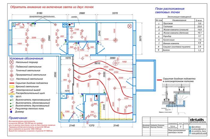 Полный дизайн-проект 3-комнатной квартиры (Часть 2)