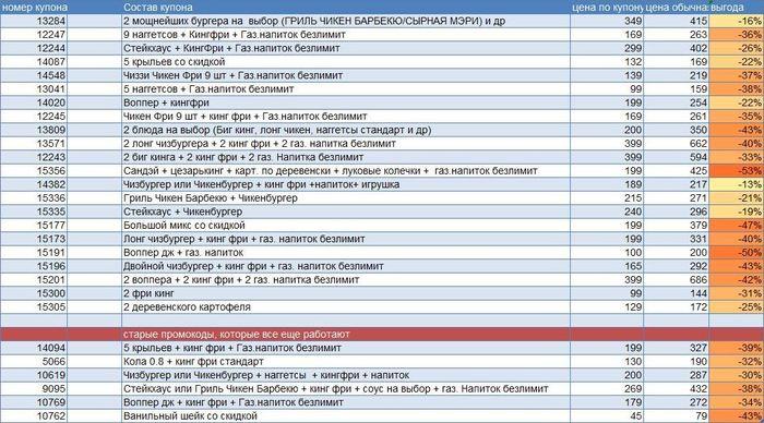 Купоны Бургер Кинг май 2019 Бургер Кинг, Купоны, Промокод, Фастфуд, Купоны бургер Кинг