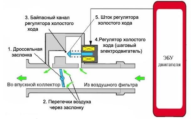 Регулятор (клапан) холостого хода Ремонт авто, Регулятор холостого хода, Запуск двигателя, Длиннопост