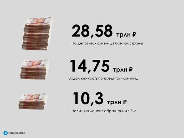 Вклады россиян Деньги, Банк, Экономика, Финансы, Статистика, Карты, Россия, Москва, Длиннопост