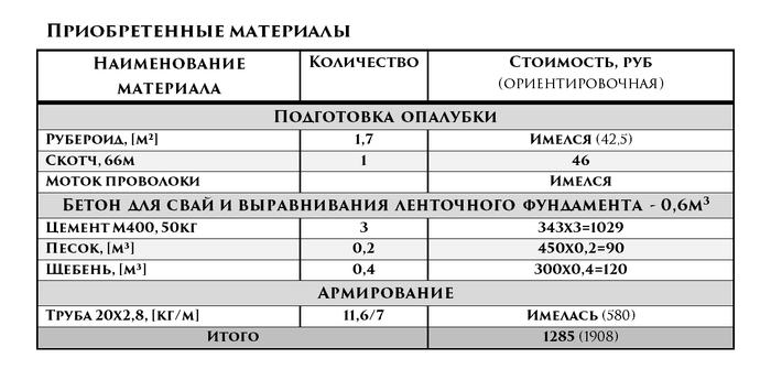 Баня за 150.000 рублей. 1 день - Буронабивные сваи под террасу Строительство, Ремонт, Своими руками, Баня, Сауна, Проектирование, Фундамент, Сваи, Видео, Длиннопост