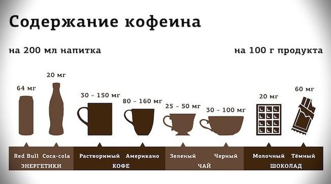 В чае больше кофеина, чем в кофе. Правда или миф? Чай, Кофе, Мифы, Факты, Длиннопост