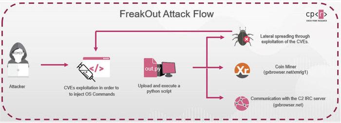 Боты FreakOut атакуют Linux-устройства через уязвимости Linux, Майнеры, Зловред, Хакеры, Уязвимость, Длиннопост