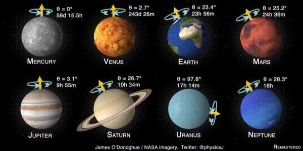 Дни на разных планетах Интересное, Планета, Гифка, Сравнение, Космос, Сутки