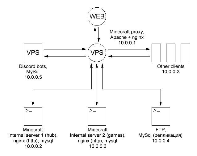 хостинг сервер cod4