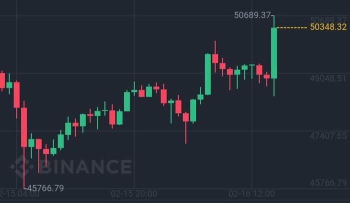 Биткоин $50 000 на криптовалютной бирже Binance!