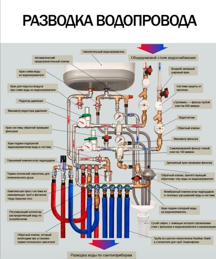 Схема современного узла водоснабжения в квартире